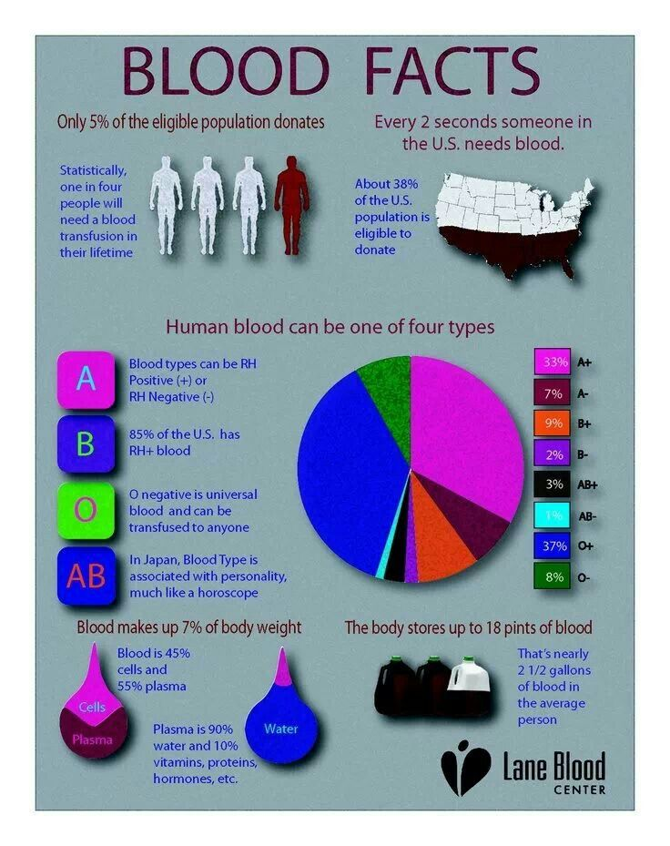 Studies blood facts Nursing mnemonics, Medical facts
