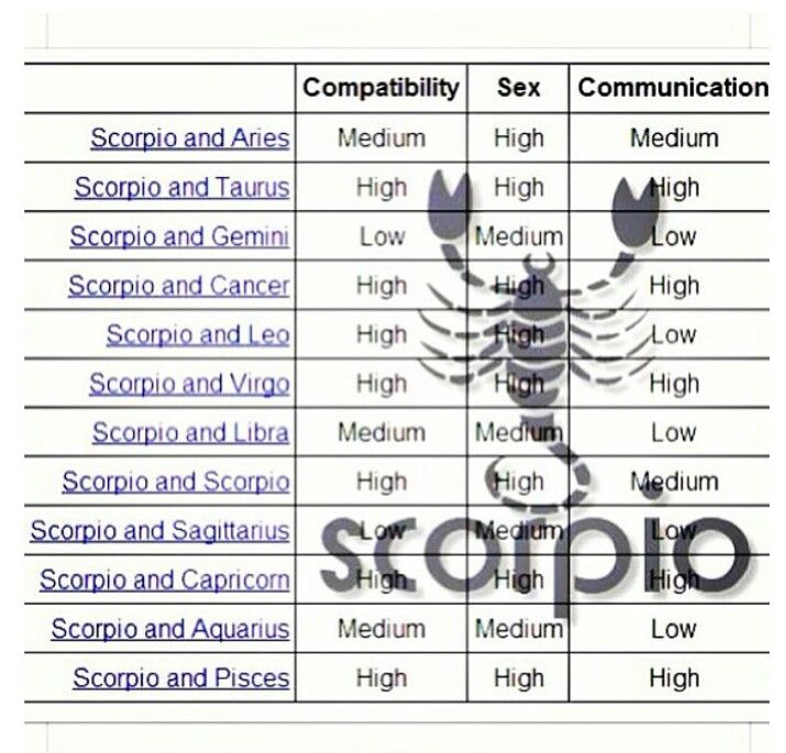 Horoscope match scorpio