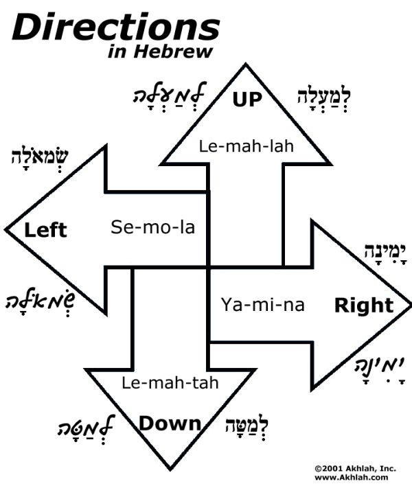 Directions in Hebrew for the words - Left, Right, Up and Down -  Print the page out and use your own crayons or colored pencils to help you learn Hebrew the easy way