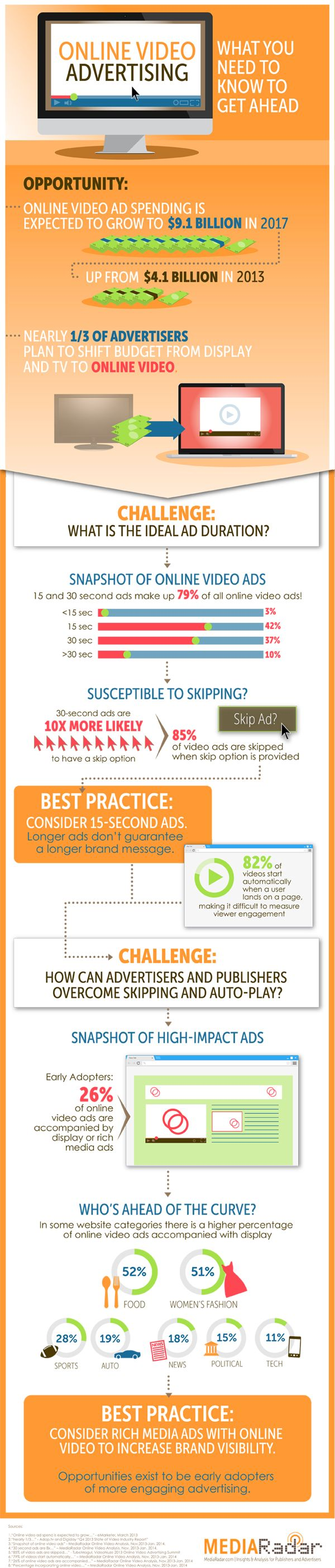 79% of all #OnlineVideo ads are 30 secs or less #VideoAd #Infographic