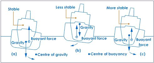 1. Geometry of the Ship &HydrostaticCalculations:   Ship lines, displacement calculation, tonnes per cm, immersion, coefficient of form,...