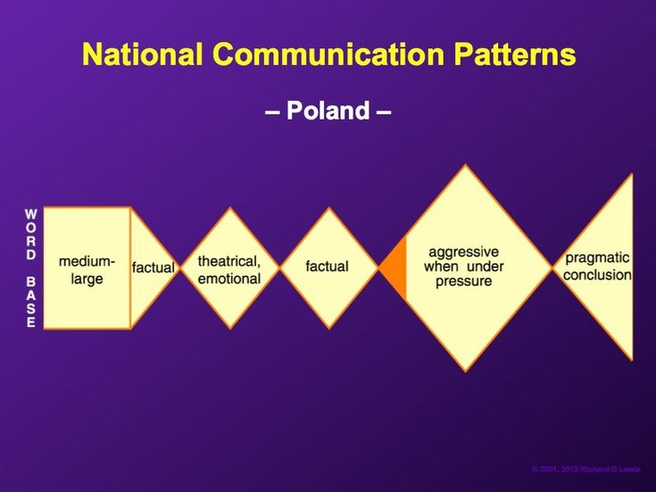 """Poles often have a communication style that is """"enigmatic, ranging from a matter-of-fact pragmatic style to a wordy, sentimental, romantic approach to any given subject."""""""