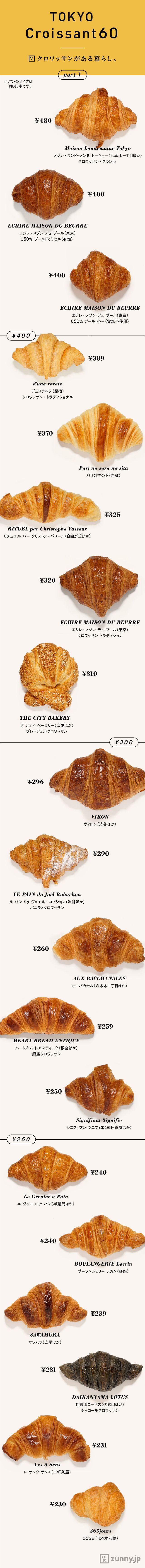 最高の「サクッ」を求めて…東京美味クロワッサン   ZUNNY インフォグラフィック・ニュース