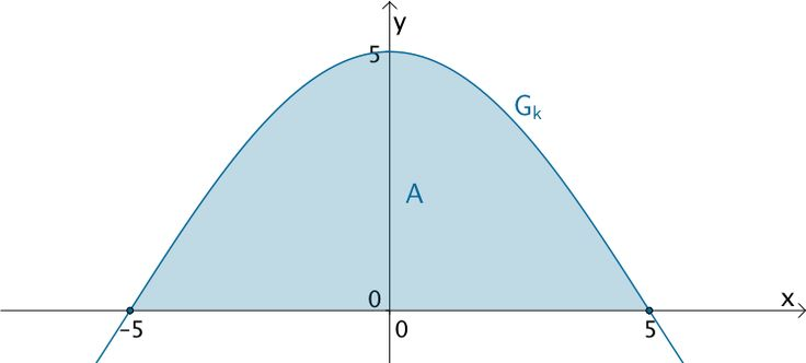 Flächeninhalt A des Flächenstücks, das der Graph der Funktion k mit c = π/10 mit der x-Achse einschließt.