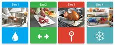 Safe Food Handling: What You Need to Know (US)  Follow link for instructions on Four Steps to Food Safety http://www.fda.gov/food/resourcesforyou/consumers/ucm255180.htm