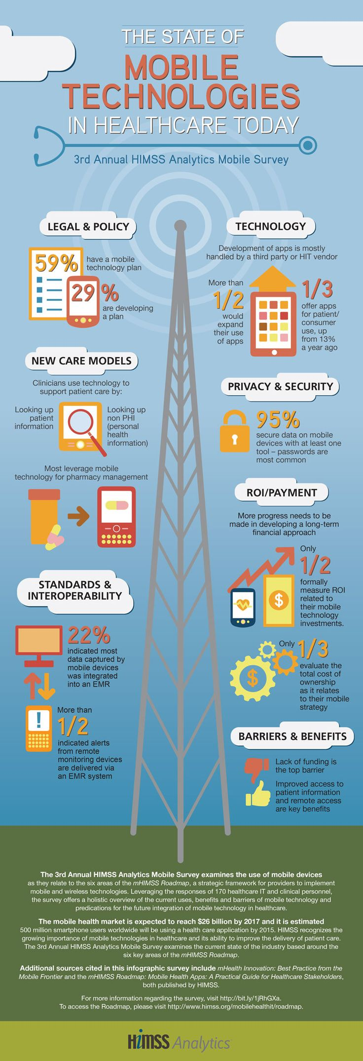 Infographic: The State of Mobile Health Technologies in Healthcare Today #infographic #healthcare