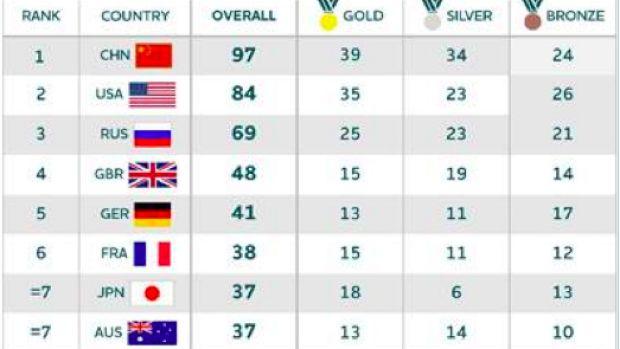AOC predicts bumper gold medal tally