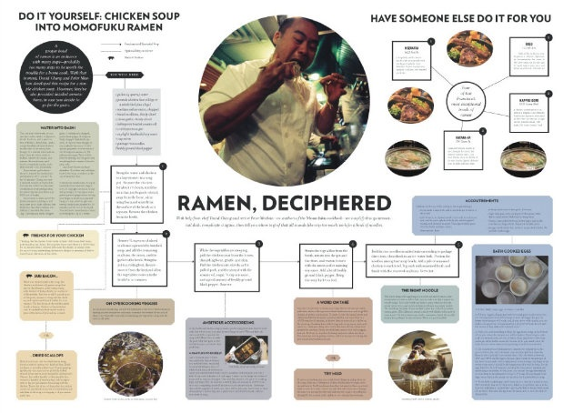 An unprecedented visual guide to making the perfect bowl of ramen by Momofuku chef David Chang, published in McSweeney's San Francisco Panorama.