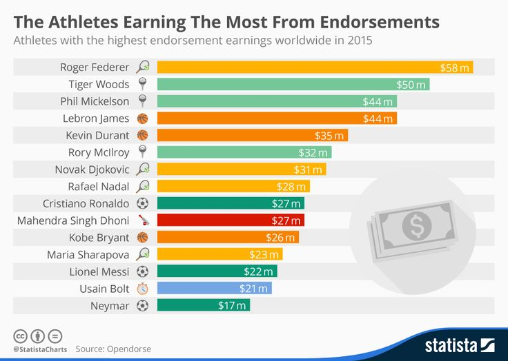 90 best Sponsorships \ Endorsements, images on Pinterest Field - athlete sponsorship contract