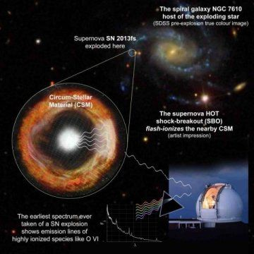 Explosive material: The making of a supernova  Pre-supernova stars may show signs of instability for months before the big explosion