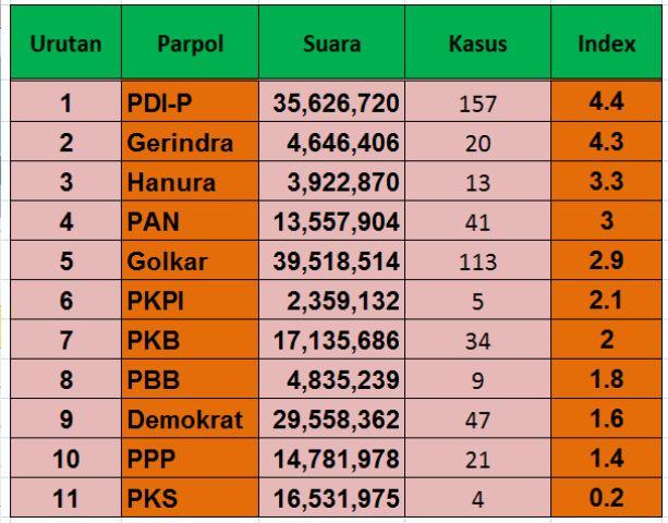 Indeks Korupsi Parpol by Indah Pebriandini | dibagi dengan perolehan suara 2004 dan 2009 @KPKwatch_RI