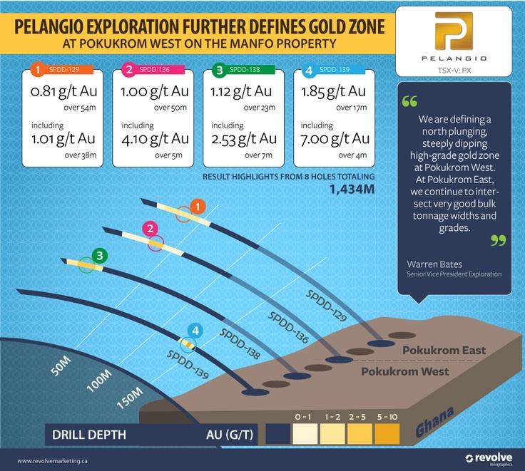 Pelangio Exploration Further Defines Gold Zone