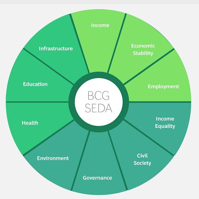 Boston Consulting Group's Sustainable Economic Development Assessment (SEDA) measures the well being of nations using ten dimensions of socio-economic development for 150 countries  http://ift.tt/2oVayDL