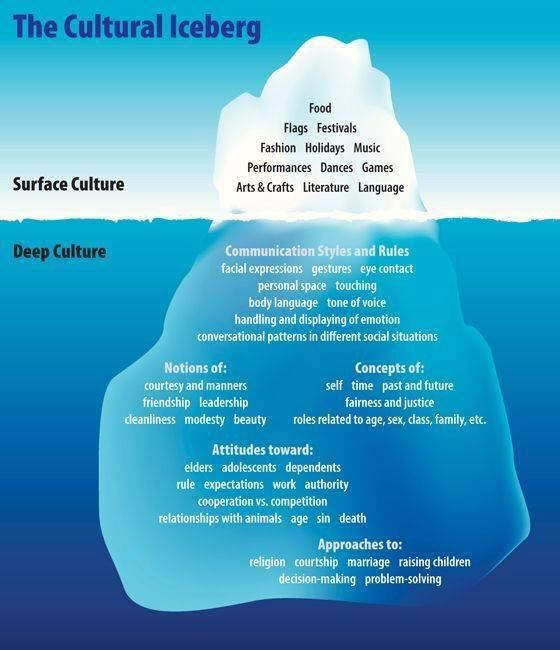 best cultural competency images speech therapy cultural iceberg culture culturalcompetence