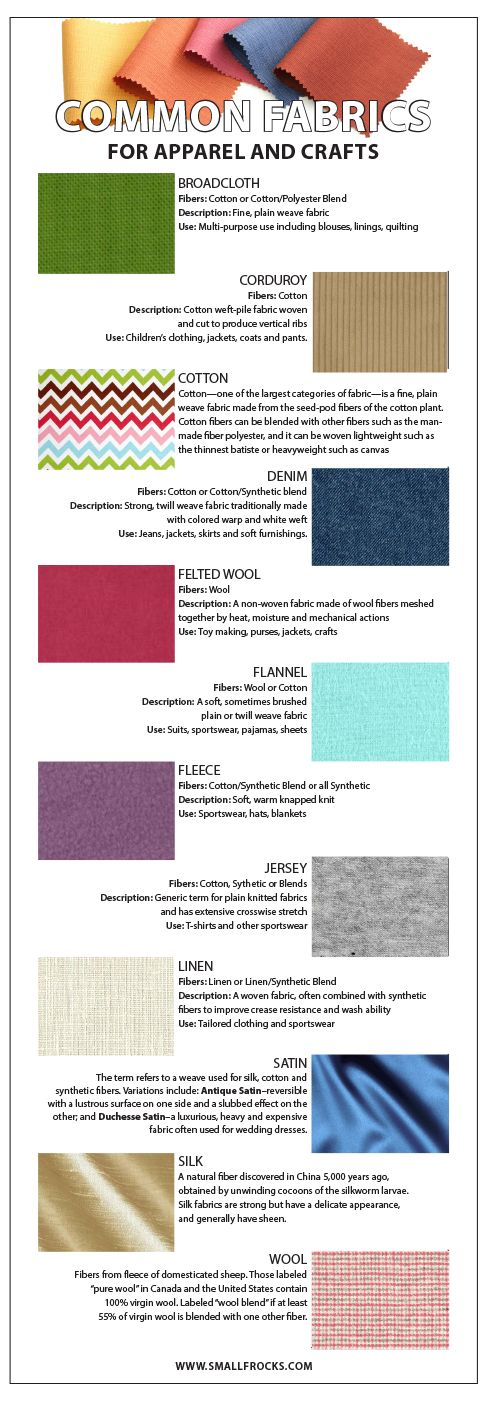 List and description of the top 12 fabrics used for crafts and apparel.