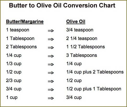 How to Substitute Olive Oil for Butter in Baking