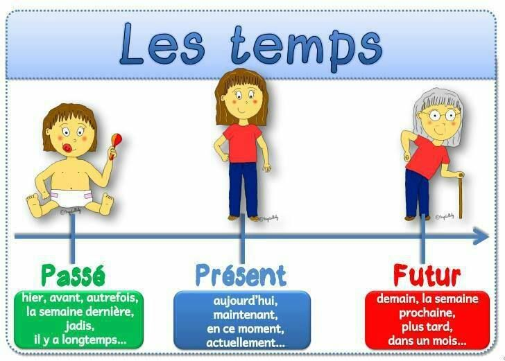 expressions de temps - have students look and then brainstorm together for expressions