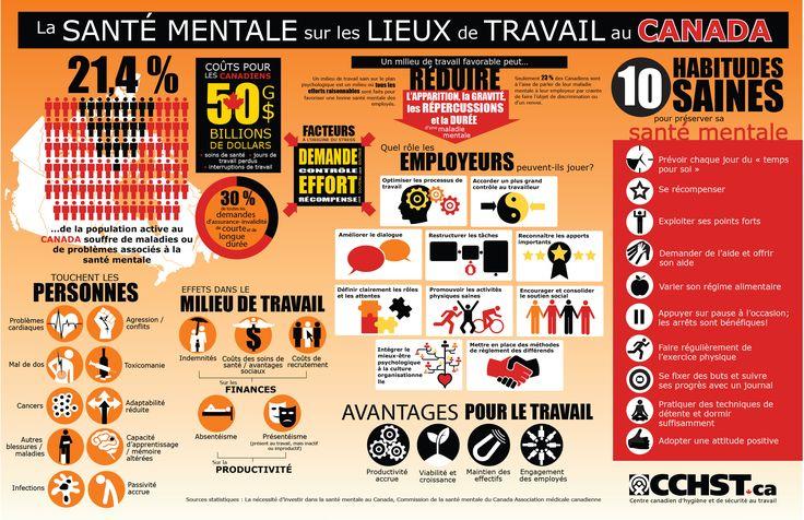 Consultez ce document infographique pour obtenir le portrait global de la santé mentale dans les milieux de travail canadien, y compris les conseils à l'intention des employeurs et des employés sur la façon d'améliorer la santé et la sécurité psychologiques en milieu de travail.
