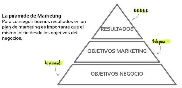 Crea el plan de marketing online aunque es el título del post ... Online Marketing
