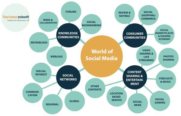 Die World of Social Media – ein Überblick über die sozialen Medien » Tourismuszukunft