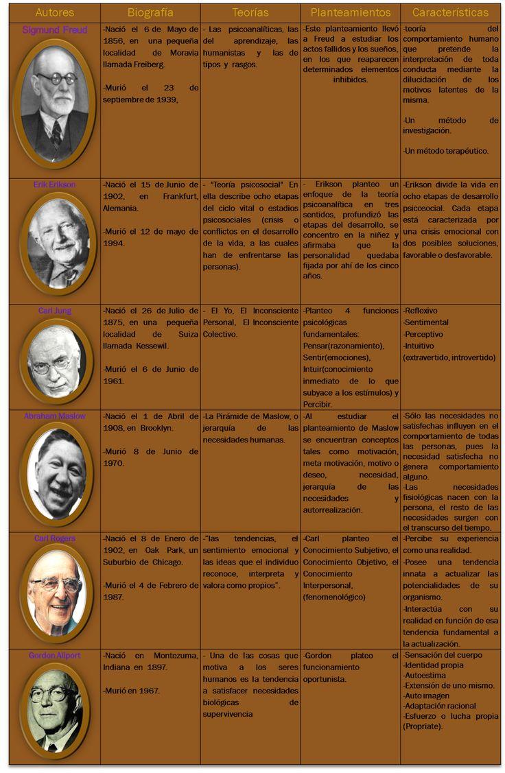 Psicología General 6: Cuadro Comparativo de las Teorias de la Personalidad.