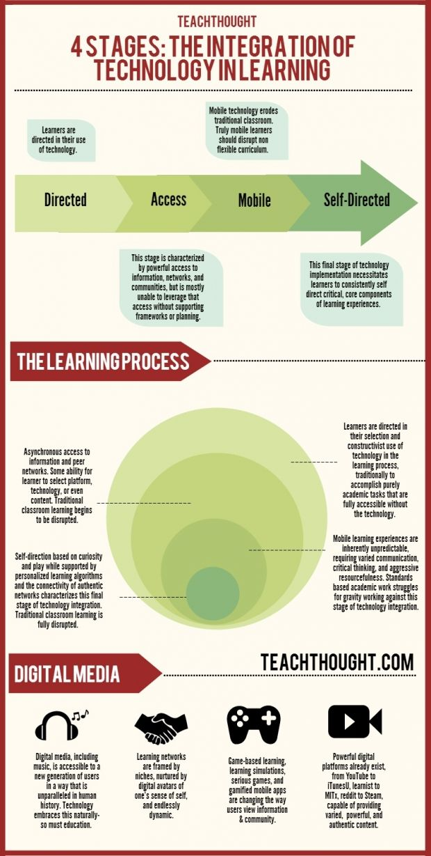 4 Stages of Educational Technology Integration Infographic: Student, Technology Integration, Personalized Learning, Integration Infographic, Integrate Technology, Educational Technology, E Learning Infographics, Learning Process