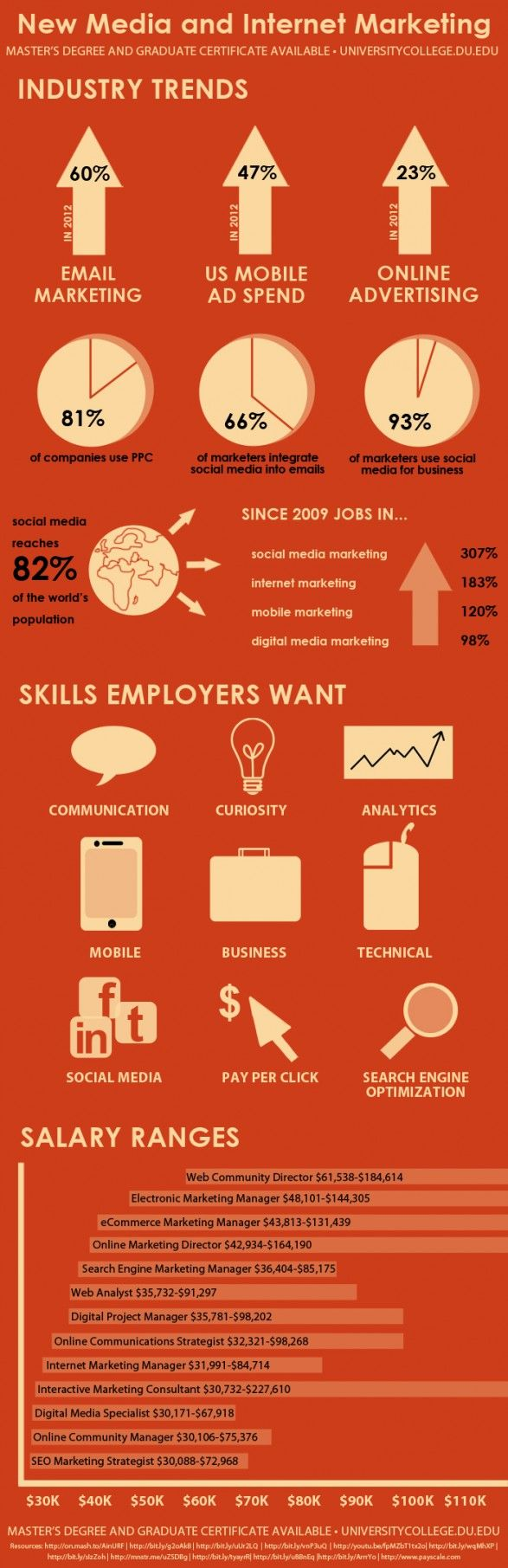 Industry trends, skills employers want, and salary ranges for new media and internet marketing.