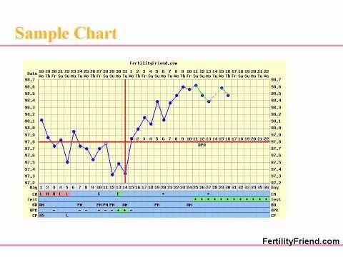 Part III: Fertility Chart, Detecting Ovulation and Fertile Days - Fertility Friend