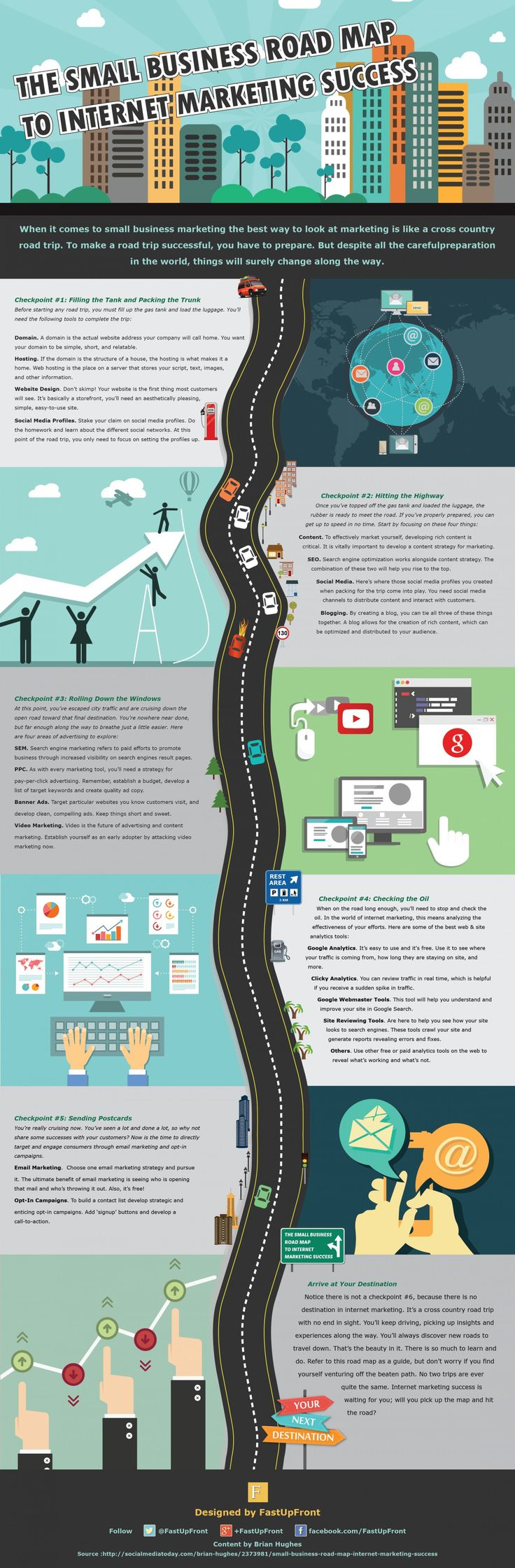 From FastUpFront & Brian Hughes - Small Business Road Map to Internet Marketing Success Infographic