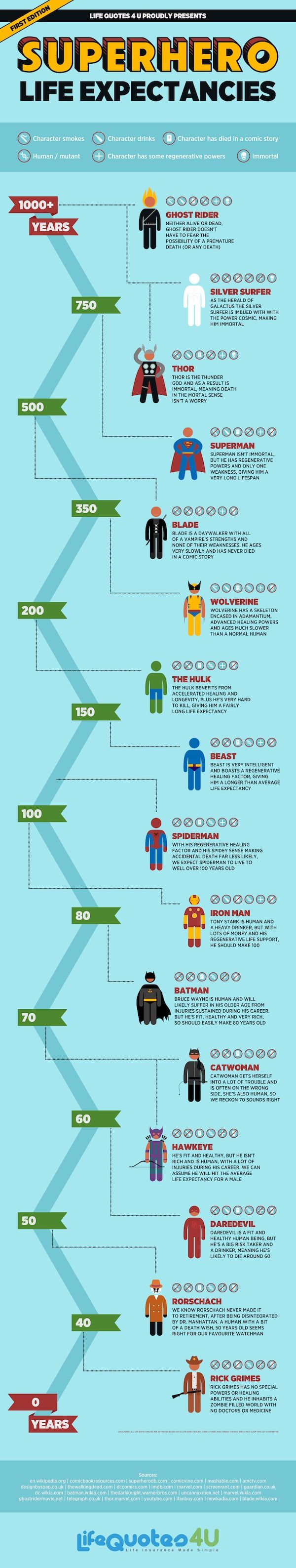 Life Expectancies Of Superheroes - how long will your favorite hero live?
