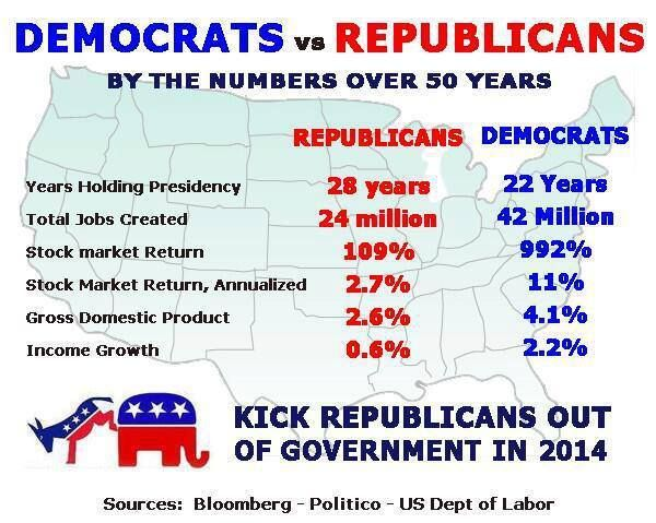 Difference Between Democrat and Republican