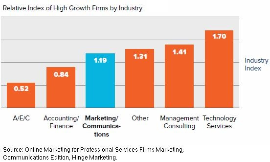 Marketing Strategy - High-growth professional services firms tend to place more emphasis on blogging, SEO, and social networking�and they generate a higher proportion of their business leads via online sources�than do their peers,...