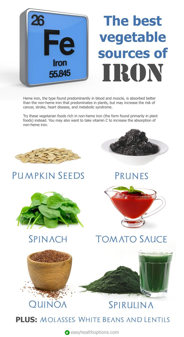 Heme iron, the type found predominantly in blood and muscle, is absorbed better than the non-heme iron that predominates in plants, but may increase the risk of cancer, stroke, heart disease, and metabolic syndrome. Try these vegetarian foods rich in non-heme iron, instead.