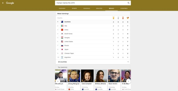 Australia at the top of the medal tally on day 2 at the Olympic Games in RIO 2016 ~ Aussie, Aussie, Aussie! https://www.google.com.au/search?q=australia+olympics&rlz=1C1AVNC_enAU598AU599&oq=australia+olympics&aqs=chrome..69i57j0j69i65j0l3.4503j0j7&sourceid=chrome&ie=UTF-8#mie=oly%2C%5B%22%2Fm%2F03tnk7%22%2C1%2C%22m%22%5D