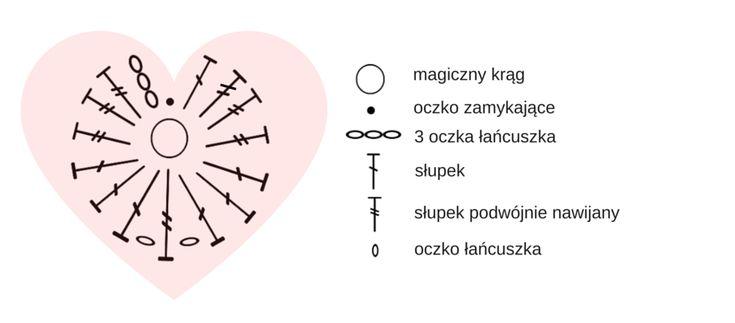 serce-schemat