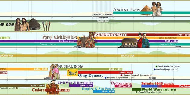 Primary homework help history timeline