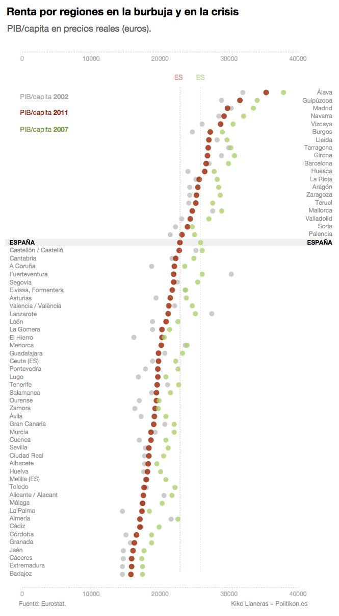 La burbuja de las provincias españolas en un gráfico