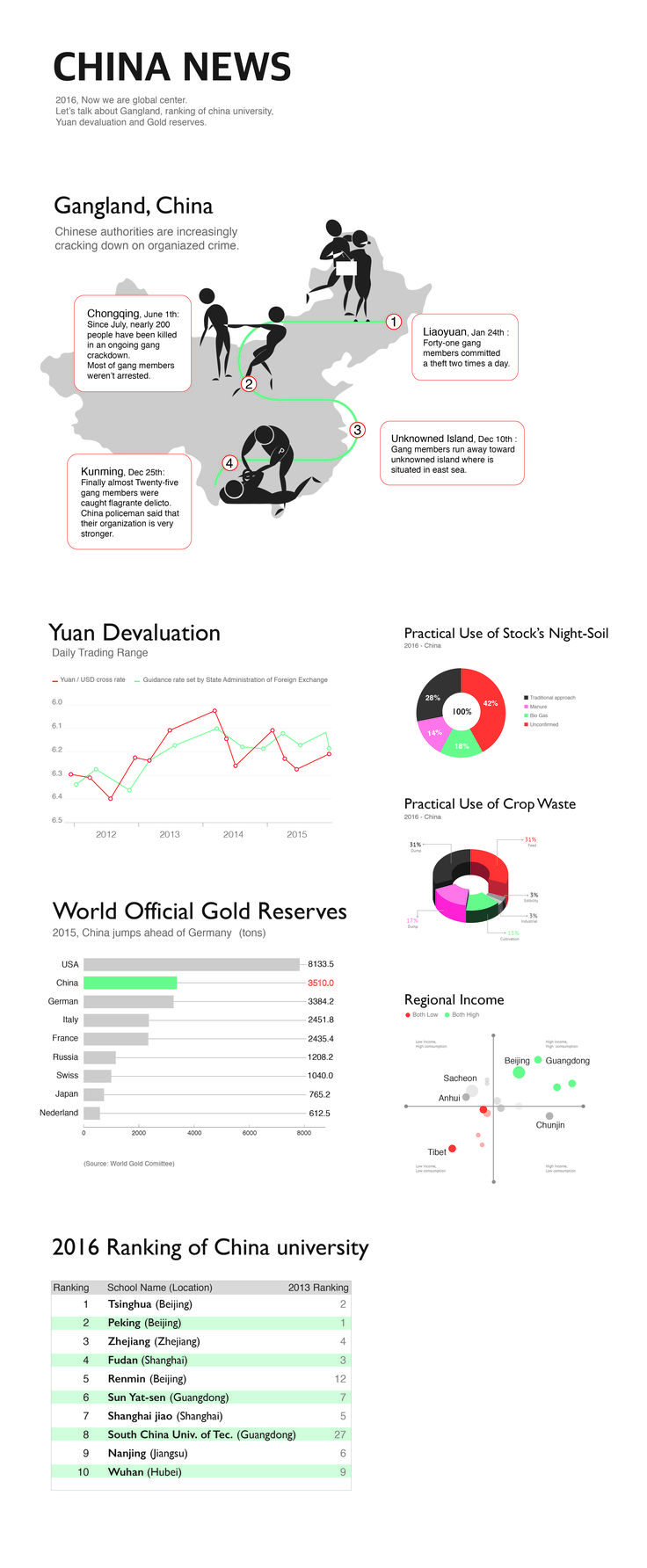 Information Design_Pracice_B593089_송정은_china news