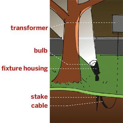 illustration detailing common elements of a low voltage landscape lighting system awesome modern landscape lighting design ideas bringing