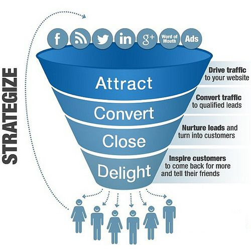 Converting Your Online Visitors To Buyers - StegWelt Technologies