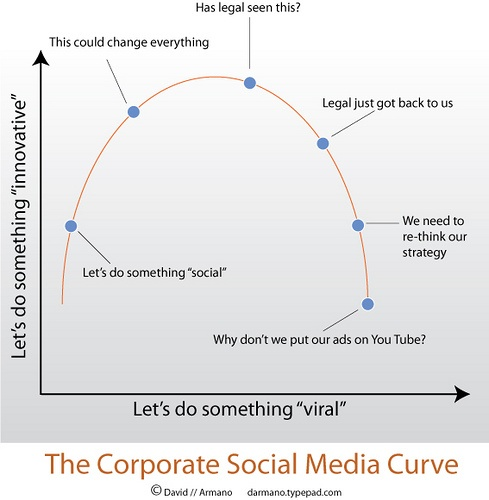 The Corporate Social Media Curve