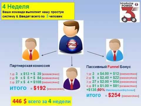 ZUKUL доход от 59,000 $ ежемесячно за 11 недели