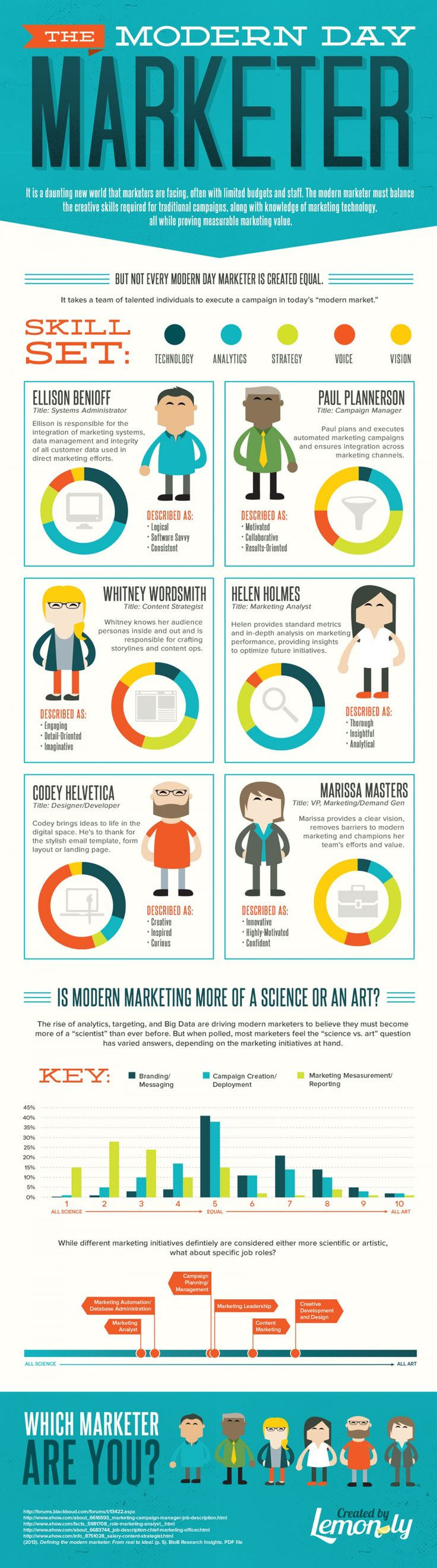 What The Modern Marketer Looks Like (Infographic) image the modern day marketer 5268034448a7e w1500