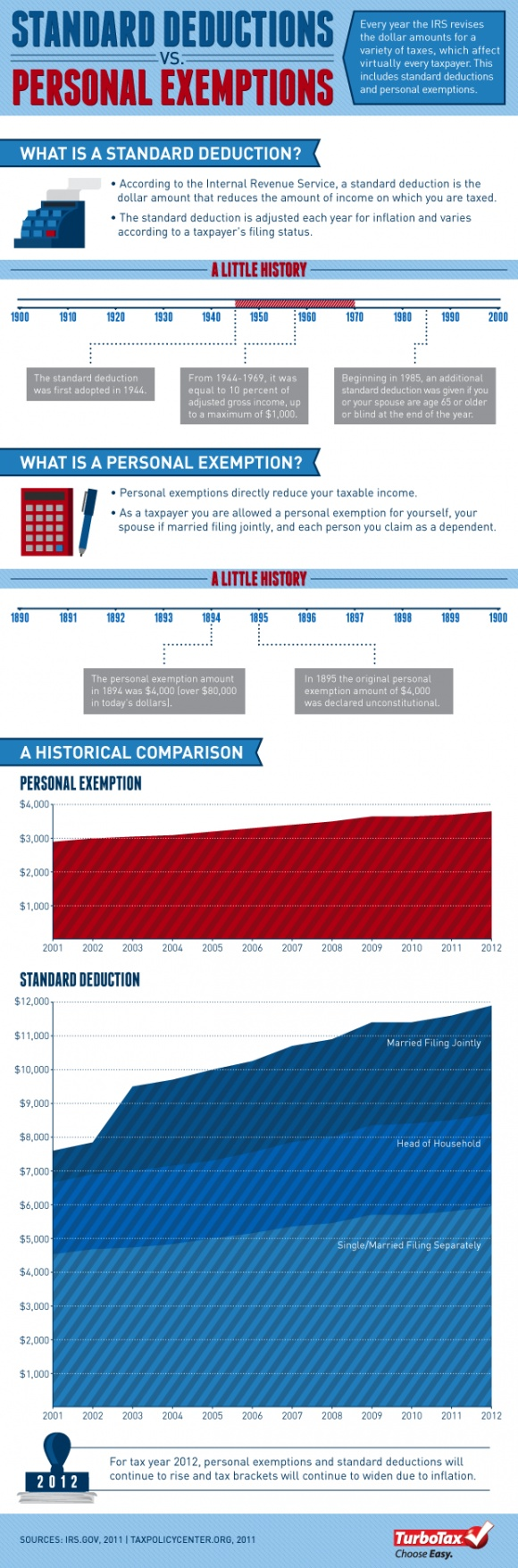 Historical Comparisons of Standard Deductions and PersonalExemptions.