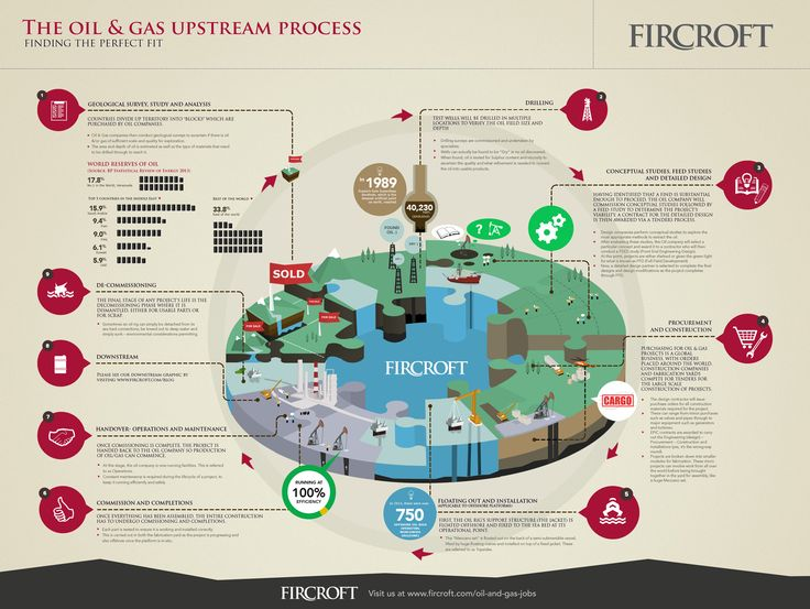 Fircroft - what we do in the industry.