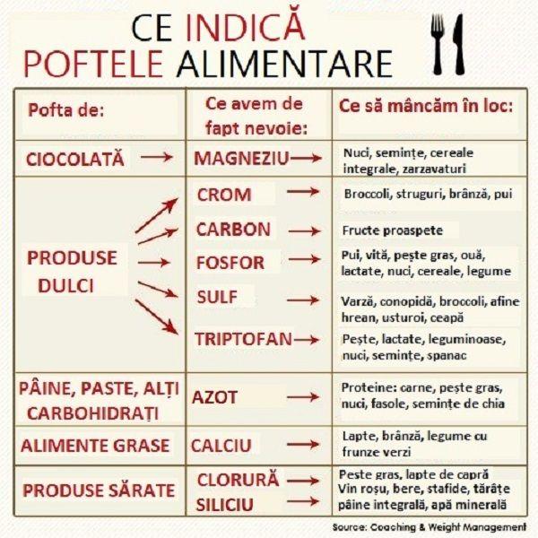 Poftele alimentare indică despre un deficit de minerale în organism - Sanatosi.com