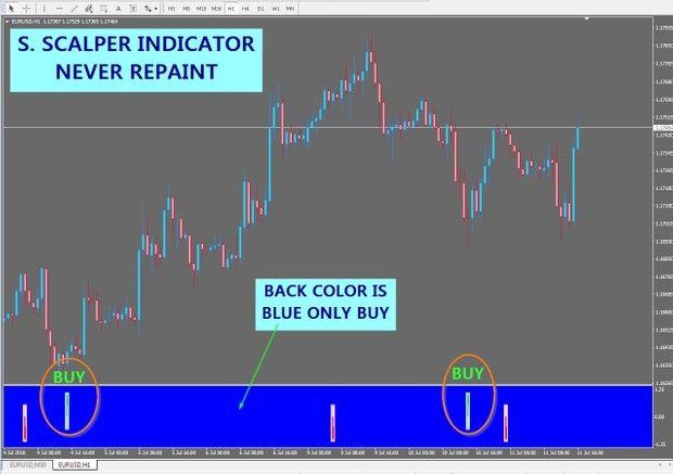R094 S Scalper No Repaint Indicator Mt4