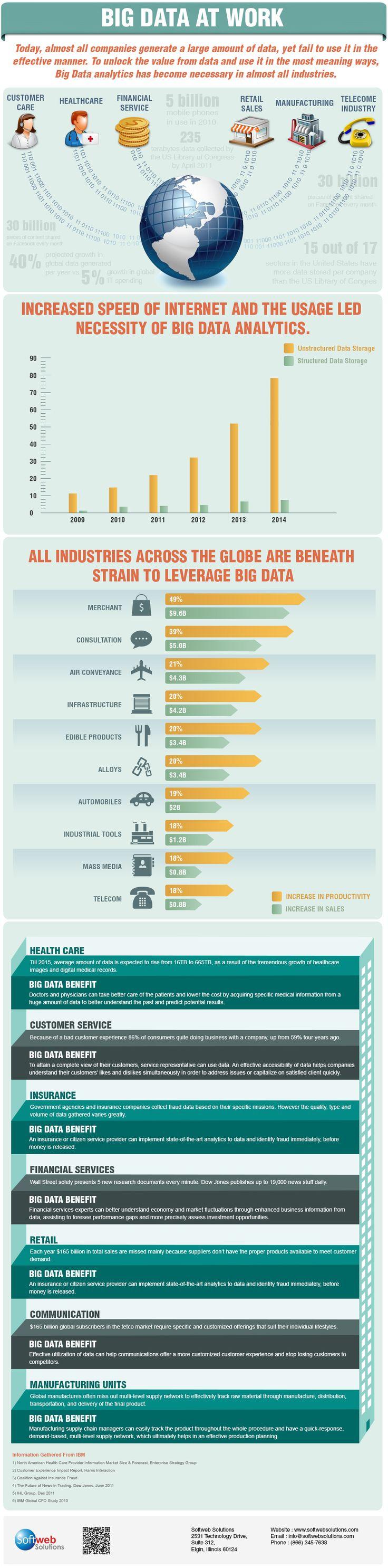 Big Data en los diferentes sectores #infografia #infographic