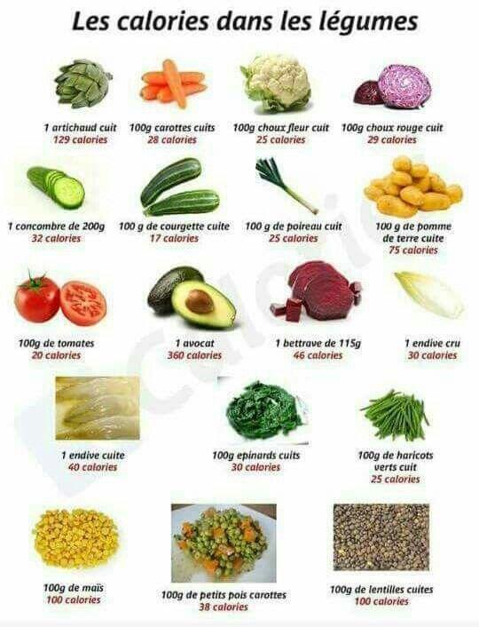 Calories légumes