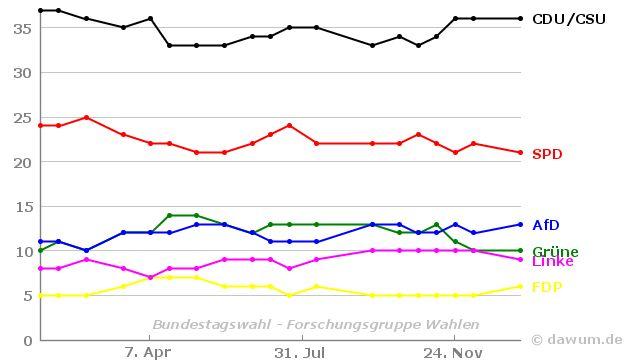 Umfrageverlauf: Bundestagswahl (#btw) - Forschungsgruppe Wahlen - bis 13.01.2017